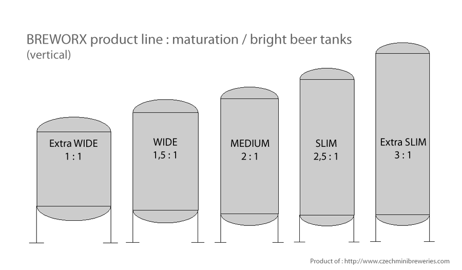 maturation-tanks-vertical-breworx-product-line