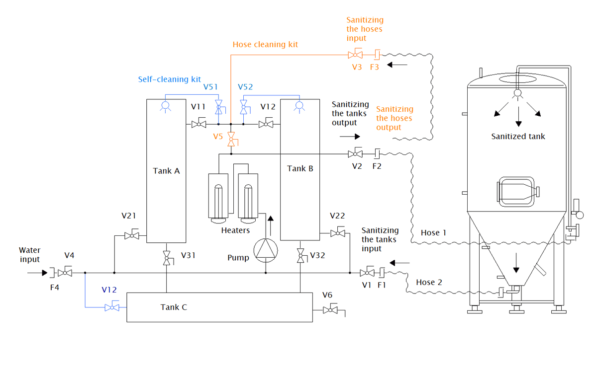 CIP-52 scheme - with the hose cleaning kit
