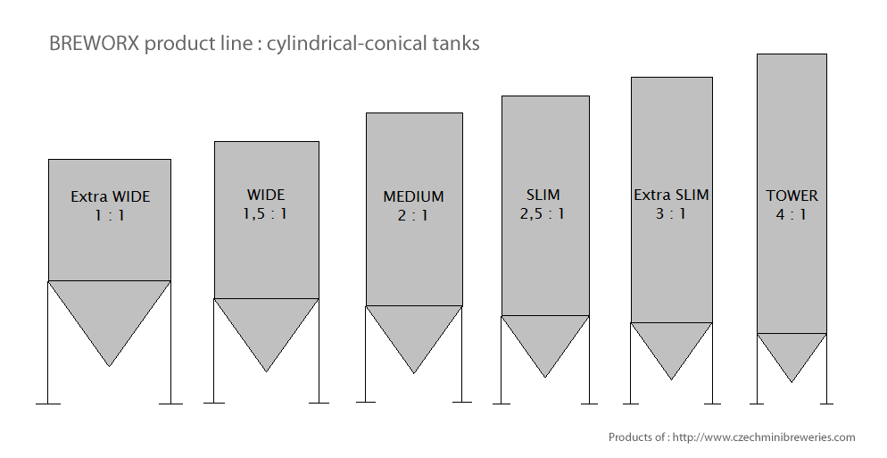 Cylindrical conical tank 30000 liters - six variants of dimension ratio