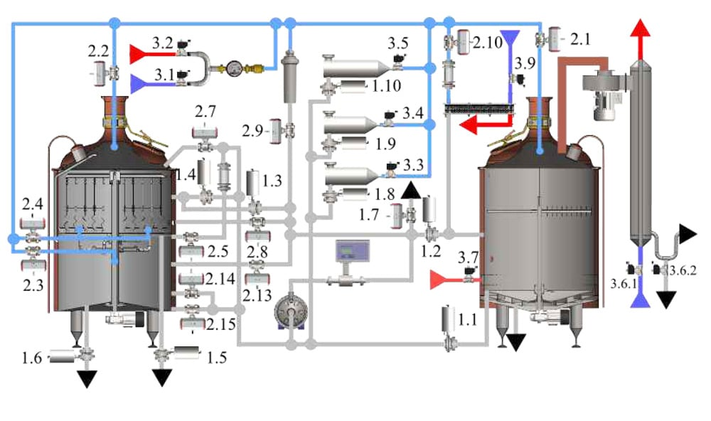 Automatic control system for the Classic brewhouses