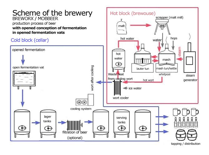 scheme-brewery-opened-fermentation-en