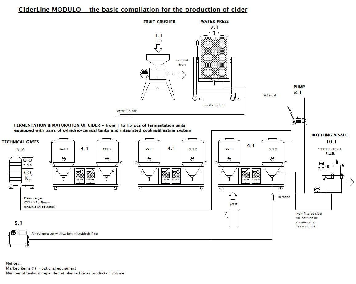 CIDER LINE MODULO 250M-45B - The modular cider production line - scheme