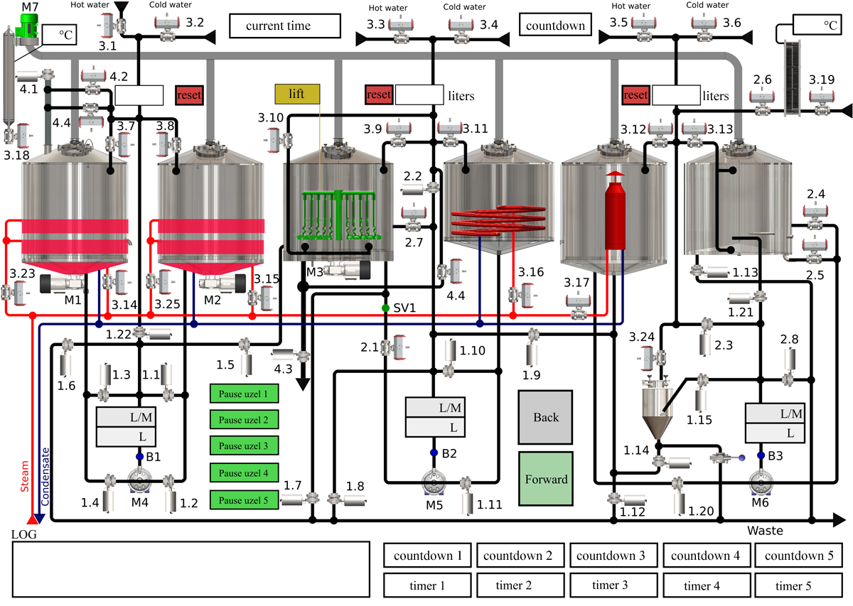 Oppidum brewhouse automatic control system