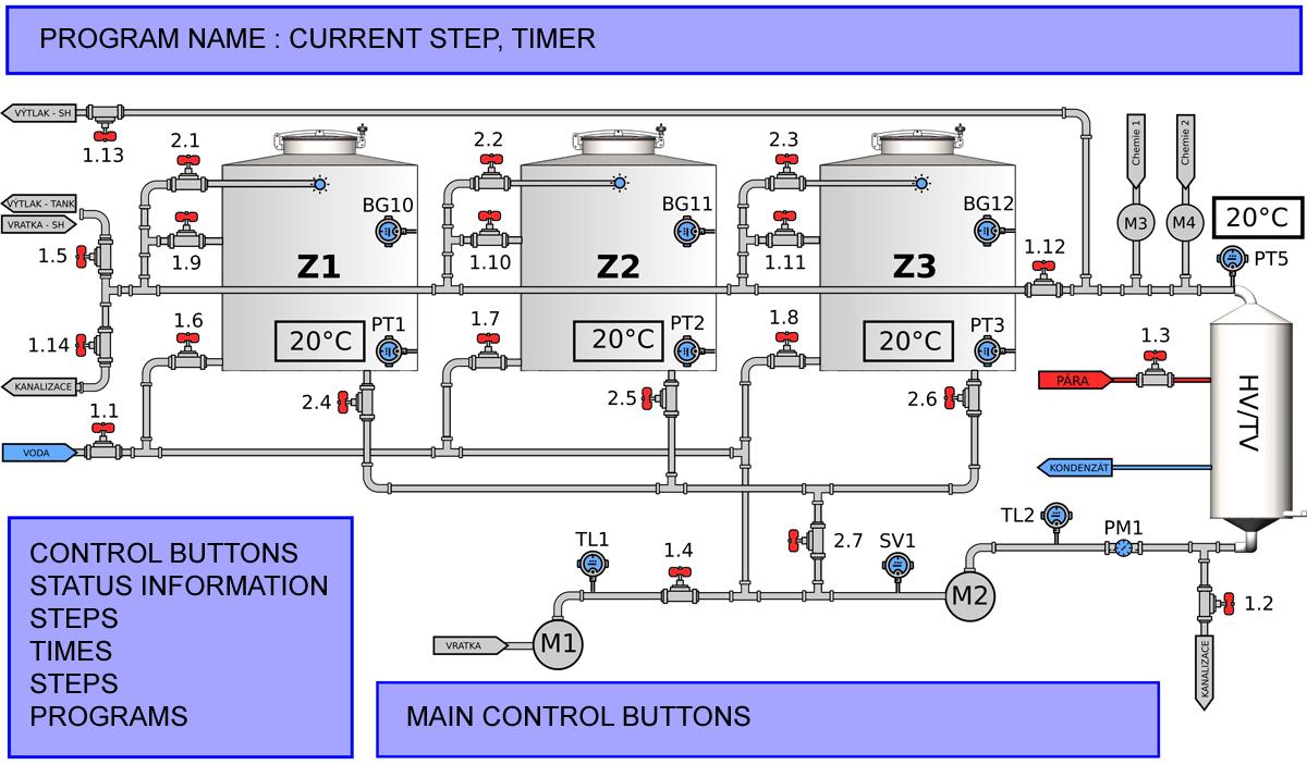 CIP-503-control panel automatization