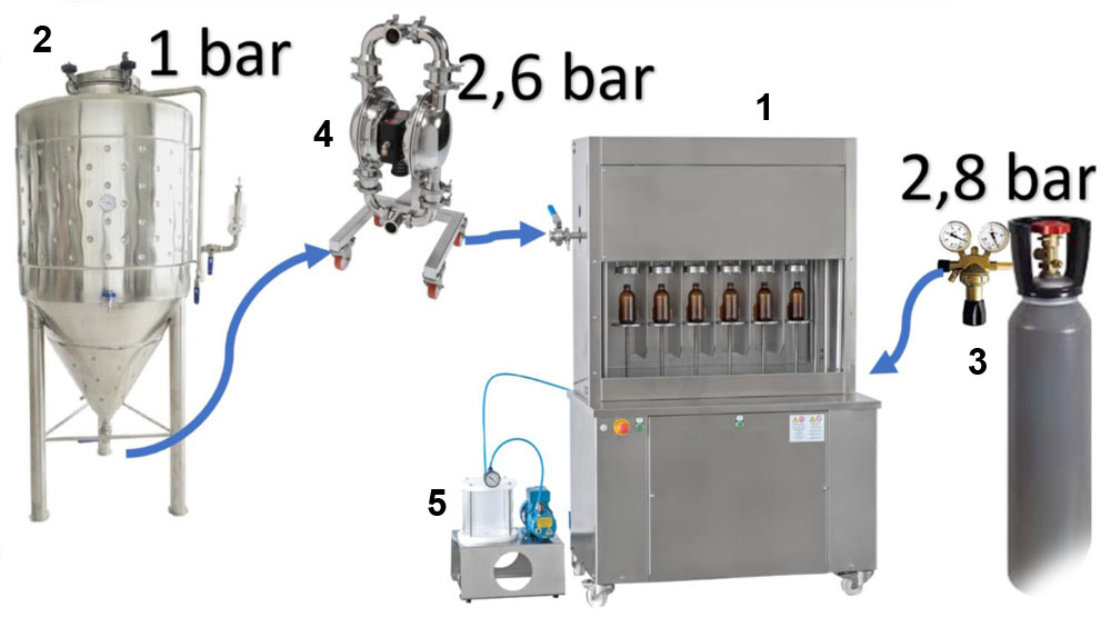 Connection od BFSA-MB machine - Filling non-carbonated beverages from a non-pressure tank