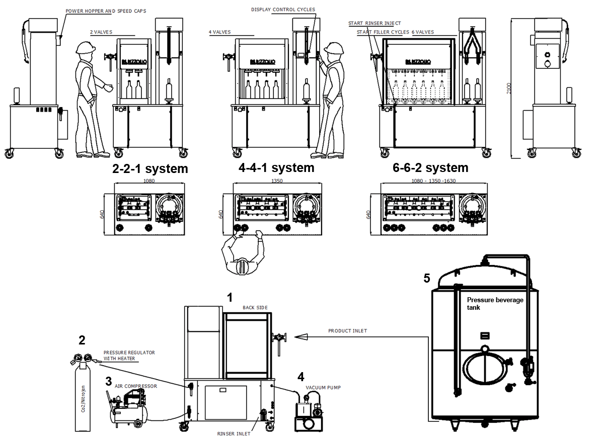 BFSA MB connections full system - BFSA-MB440 : Semi-automatic rinsing and filling machine for bottles (up to 400 bph) - cbm, bfm, mfp