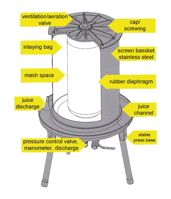Hydraulic apple press - description
