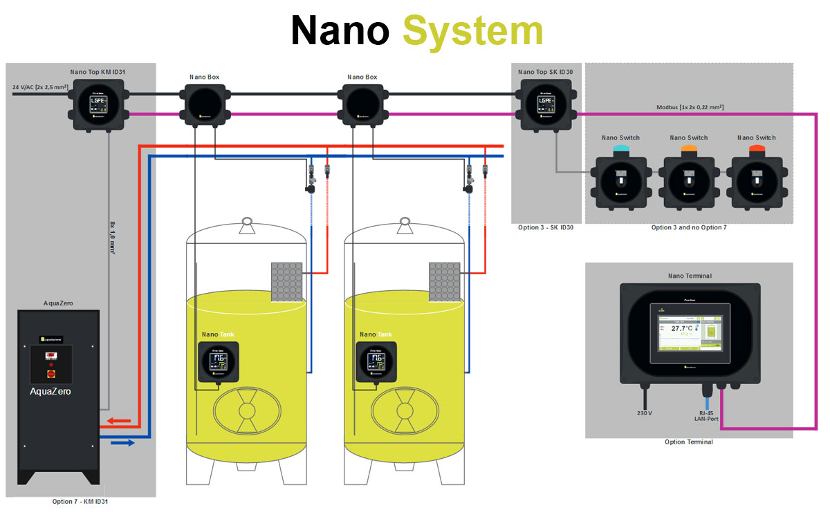 Nano System - scheme of the modular tank cooling system