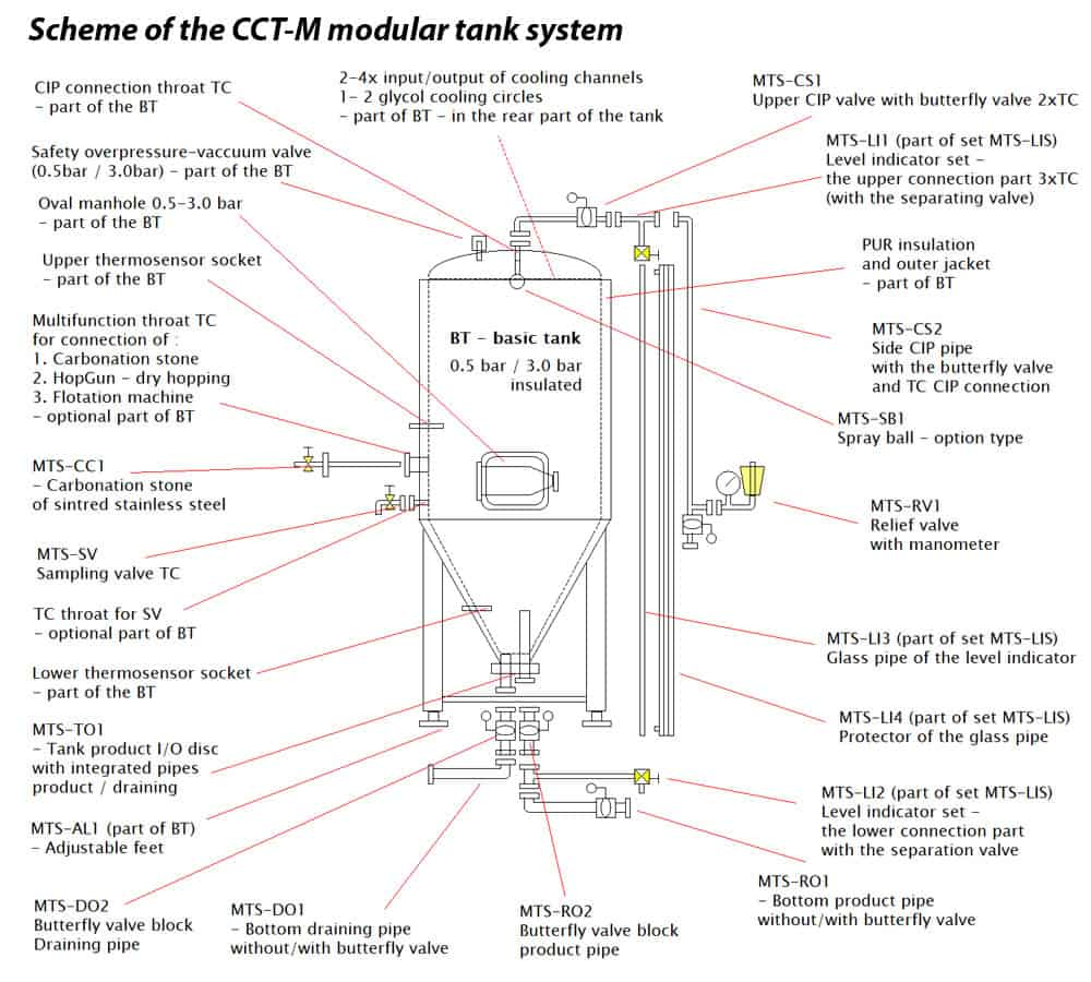 CCT M scheme 03EN 1000x900 - CCTM-3000A3  Modular cylindrically-conical fermentation tank 3000/3633 L - a3, a3sets