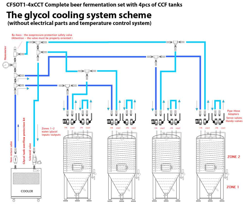 Glycol system connection scheme CFSOT1 4xCCT - CWC-CMC212SS Compact hose manifold 1x19mm>2x19mm for connect CWC to 2 cooling zones – Stainless steel - csa