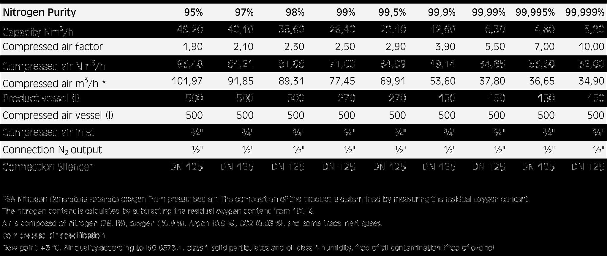 NIG PNOG 1550 parameters tab - NIG-PNOG-1550 PN OnGo Nitrogen Generator 3.2 - 49.2 m3 N2 per hour - nig