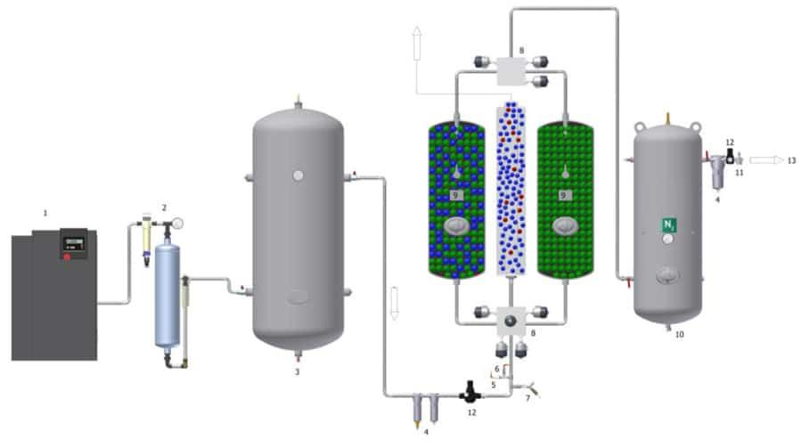 NIG-PNOG-2600 PN OnGo Nitrogen Generator scheme of recomended set