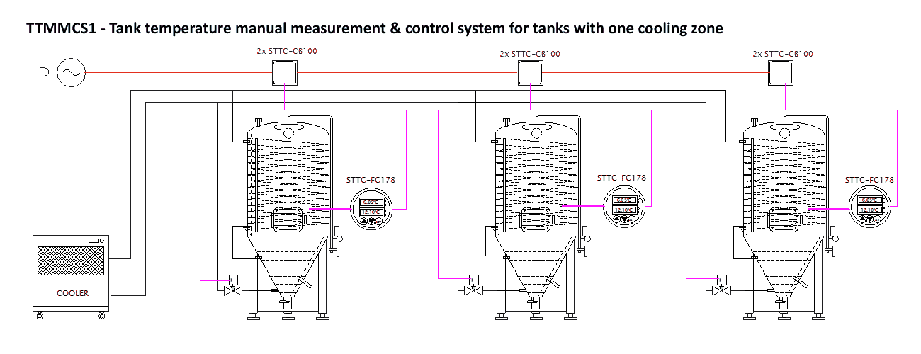 The beer tank fermentation set with the cylindrical-conical tanks and compact cooler - with the single zone tanks and on-tank control system