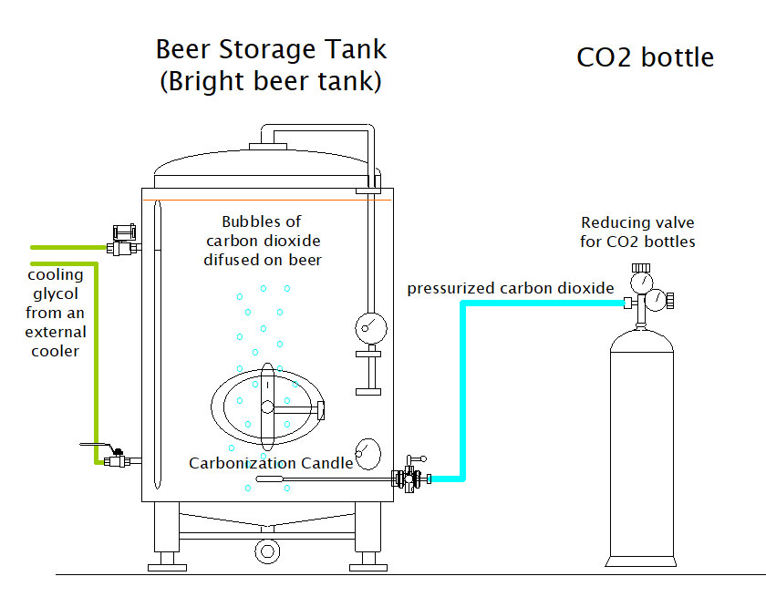 beer carbonation set bcs 1000b scheme 01 - ACOS-02 Candle with porous stone for carbonization of beverages - csc, oce, oxe, coe