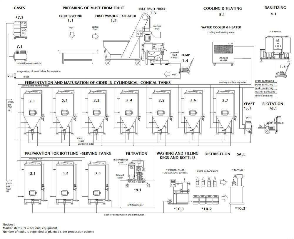 CIDER LINE PROFI 1000A-480E - The cider production line - scheme