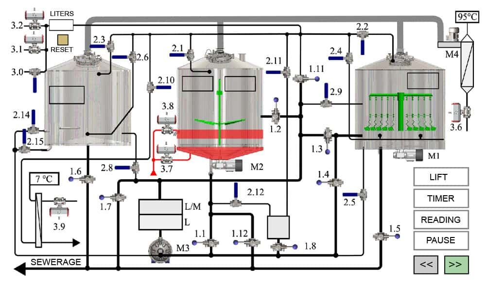 Automatic control system of the Modulo Classic 1000 brewhouse
