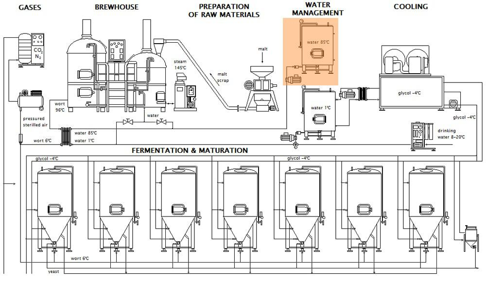 The brewery Breworx hot water management system - scheme