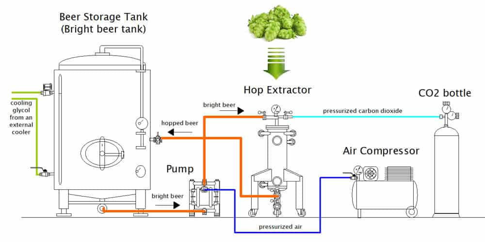 cold hopping set chs 1000b scheme 01 1000x500 - HX-120 The hop extractor 120 liters for extraction hops into cold beer - hxe