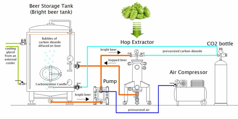 cold hopping set chs 1000b scheme 02 - CHS-1000BI Multifunction set for the cold extraction of hop and the carbonization of beer in the tank 1000L - chsbi