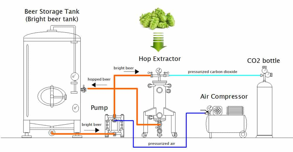 cold hopping set chs 1000bn scheme 01 - CHS-4000BN Multifunction set for the cold extraction of hop and the carbonization of beer in the tank 4000L - chsbn