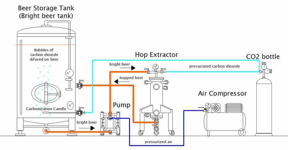 cold hopping set chs 1000bn scheme 02 - CHS-4000BN Multifunction set for the cold extraction of hop and the carbonization of beer in the tank 4000L - chsbn