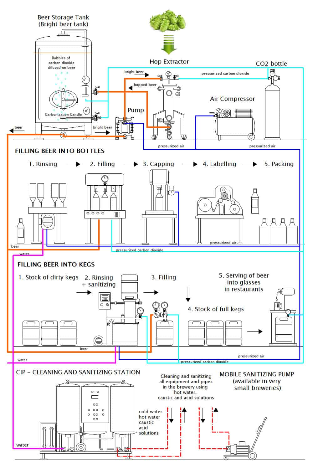 cold hopping set chs 1000bn scheme 03 - CHS-4000BN Multifunction set for the cold extraction of hop and the carbonization of beer in the tank 4000L - chsbn