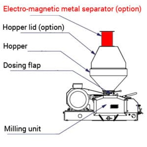 EMPS-1 : Electromagnetic metal-parts separator for malt mills MMR-600/900 series