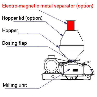 magnetic separator scheme 01 - MMR-600 : Malt mill - machine to squeezing of malt grains, 11kW 3300-4000 kg/hr - wide rollers - malt-mills-crushers