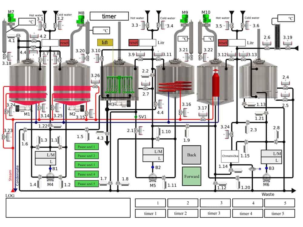 oppidum brewhouse scheme 1000 - BREWORX OPPIDUM 6000 : Wort brew machine - the brewhouse - bop, bwm-bop