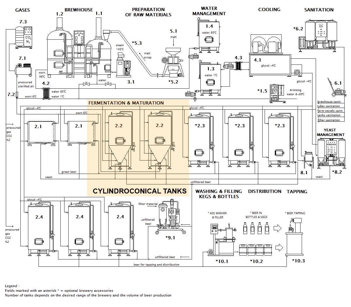 scheme brewery cylindroconical tanks en - CCT-30000C Cylindrically-conical fermentation tank CLASSIC, insulated, 30000/35490L - ccti, cmti, classic